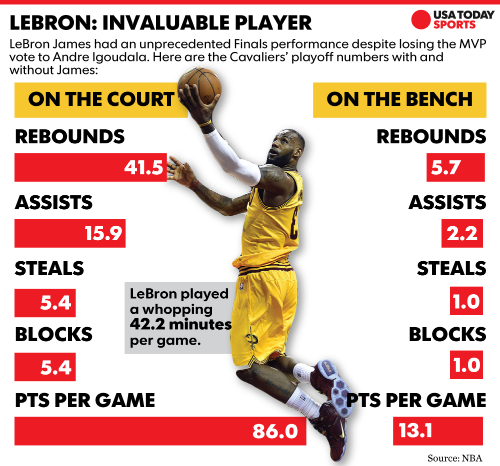 LeBron James had the worst awesome