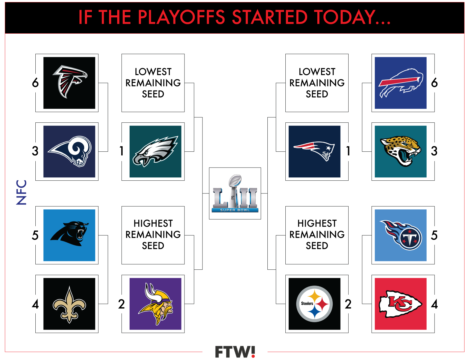 A Visual Guide To The Current Nfl Playoff Picture In Week 15 For The Win