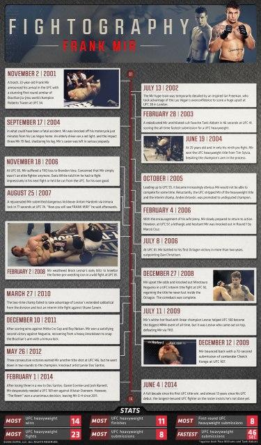 frank-mir-fightography-timeline