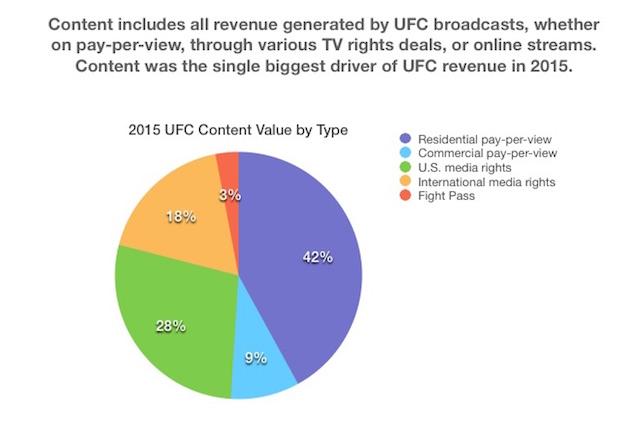 content-revenue-pie-2015