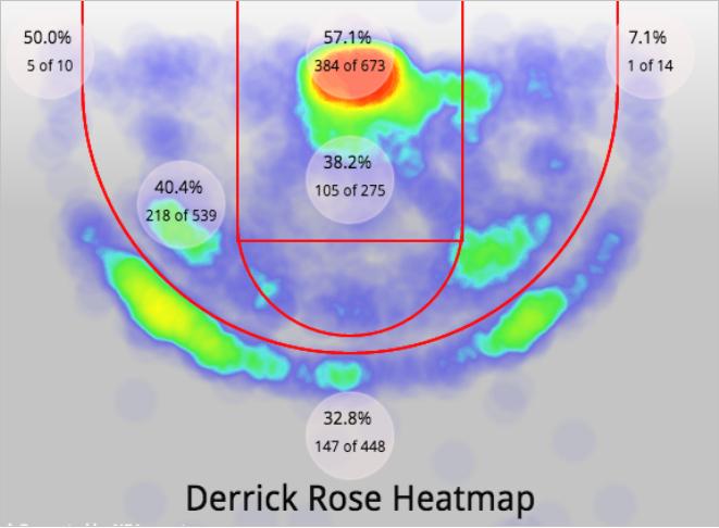 heatmap derrick rose2
