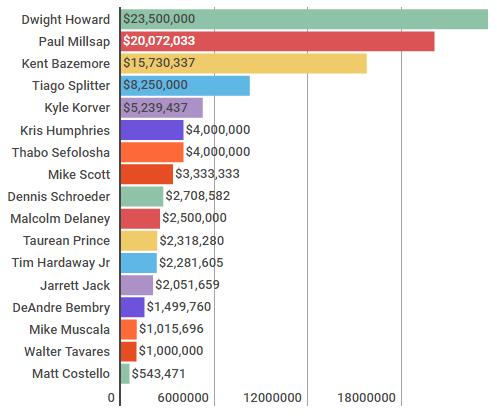hawks_salaries