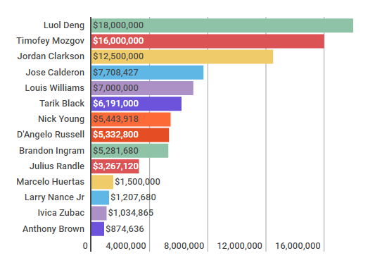 lakers_salaries_new