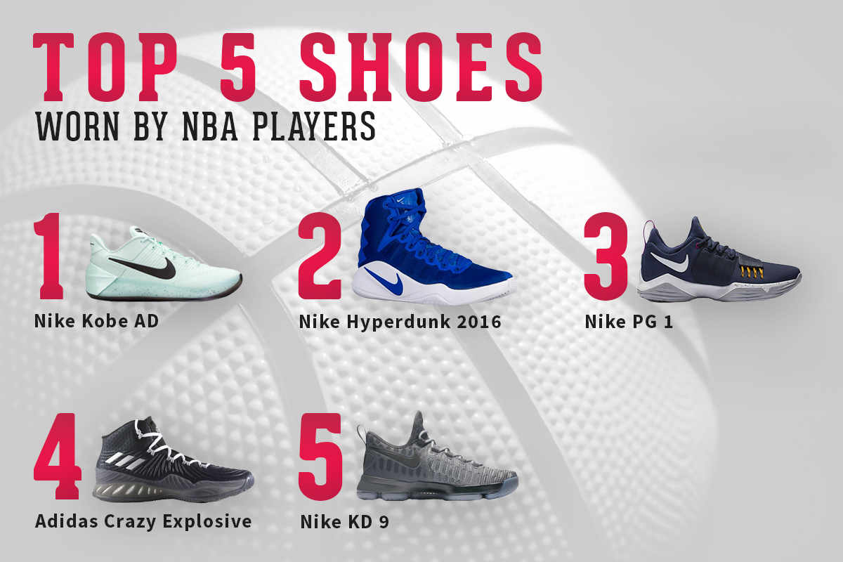 NBA players wear shoes from Kobe Bryant