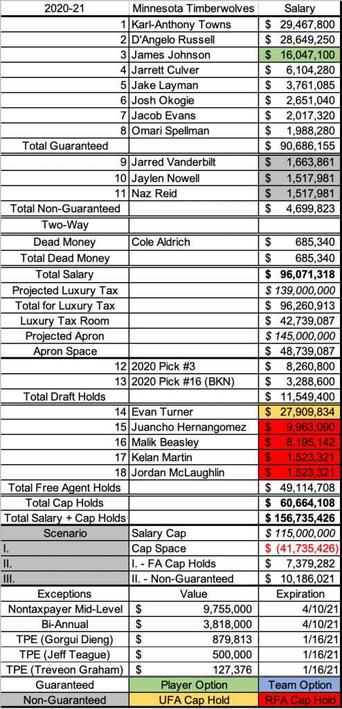 Wolves current 2020-21 payroll.