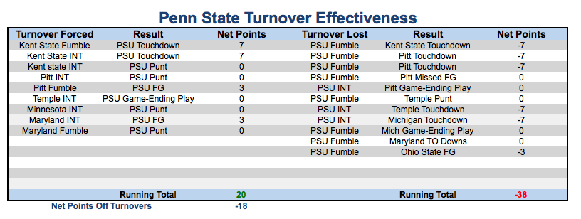 A look at what has happened after each turnover in Penn State's games this season. Click to view a larger image.