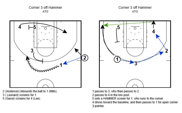 Play diagram created by @PaulGarciaPS.