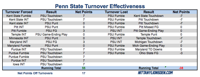 An updated look at what has happened after each turnover forced or lost by Penn State this season as of November 10, 2016. Click to view a larger image.