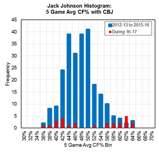 johnson-5-gm-avg-cf-histogram-pct-x-axis