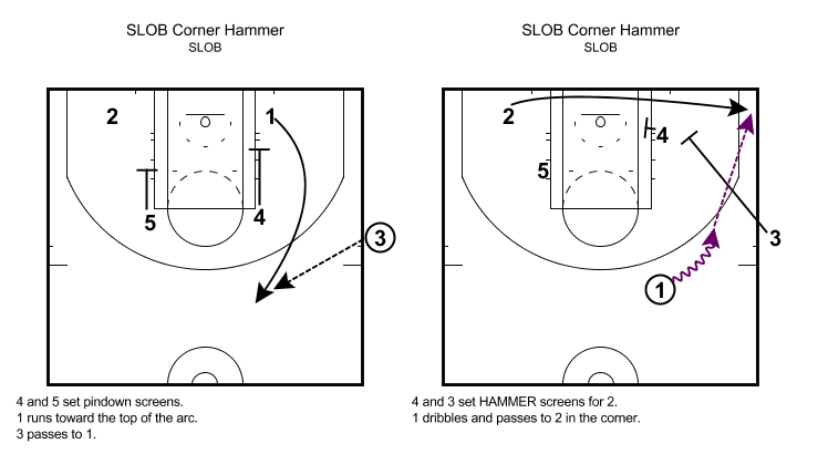 Play Diagram by @PaulGarciaNBA