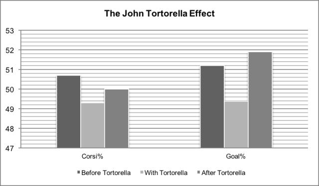 yost-tsn-tortorella