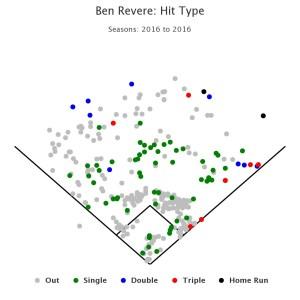 ben-revere-2016-hit-type-spray-chart