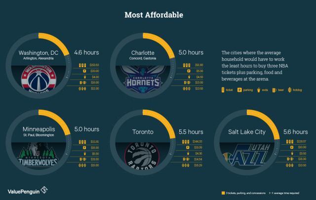 nba-most-affordable