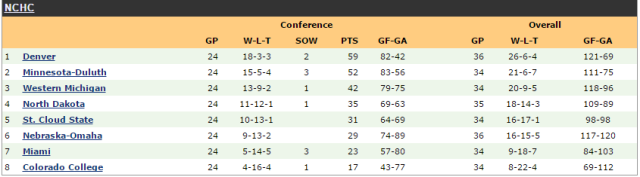 Final 2016-17 NCHC standings