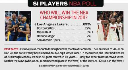 Sports-Illustrated-NBA-players-poll-1-11-11-575x314