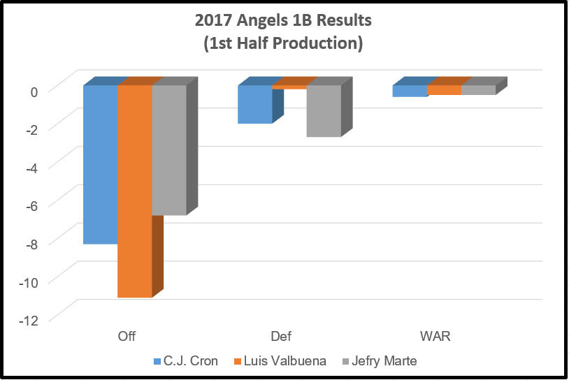 2017 Angels 1B Results (1st Half Production)