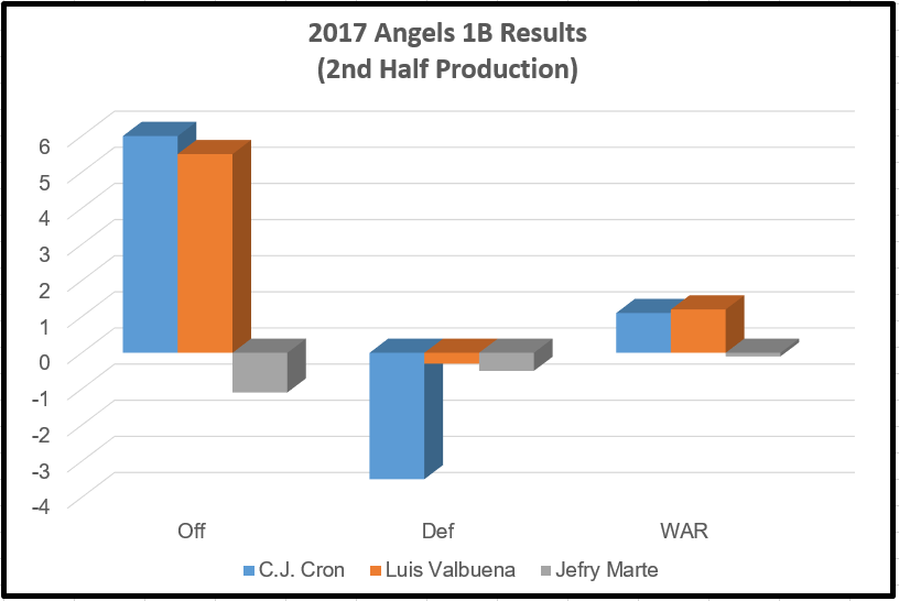 2017 Angels 1B Results (2nd Half Production)