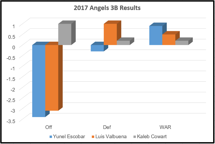 2017 Angels 3B Results
