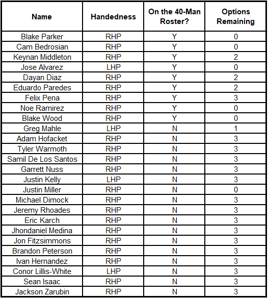 2018 Reliever Table