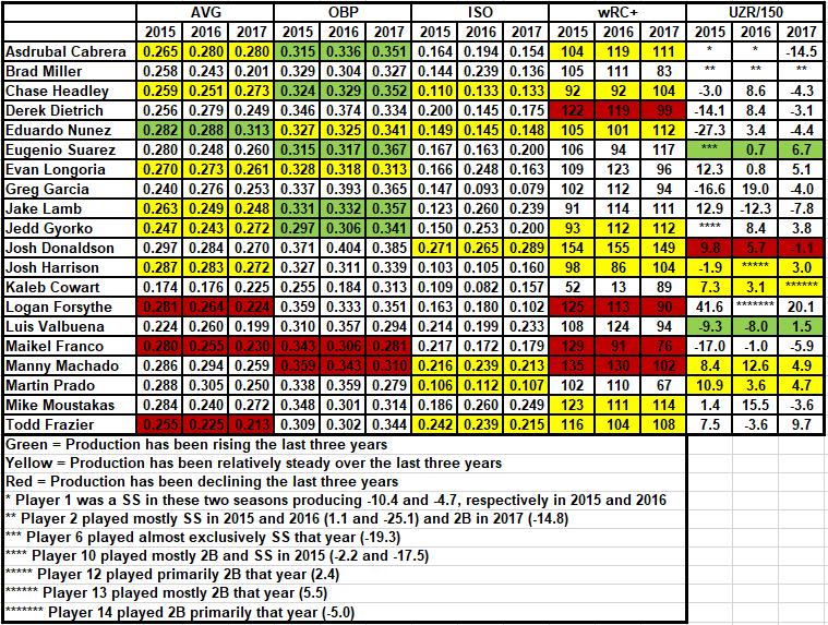 3B Blind Comparison Chart (Names)