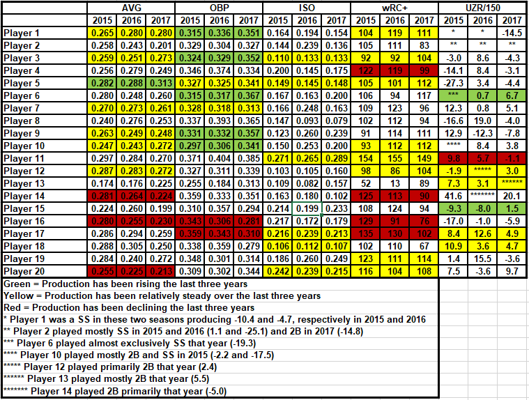 3B Blind Comparison Chart (No Names)