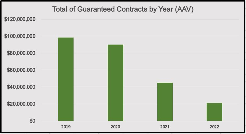 Total of Guaranteed Contracts by Year (AAV)_2019 Primer.JPG