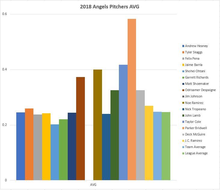 2018 Angels Pitchers AVG