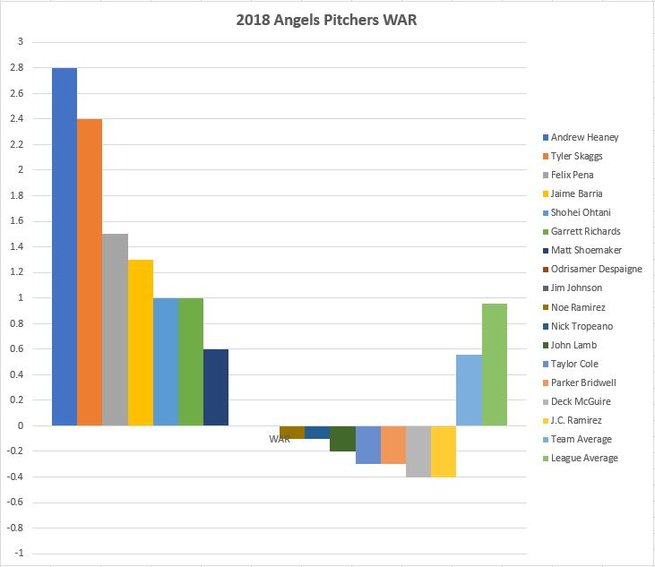 2018 Angels Pitchers WAR