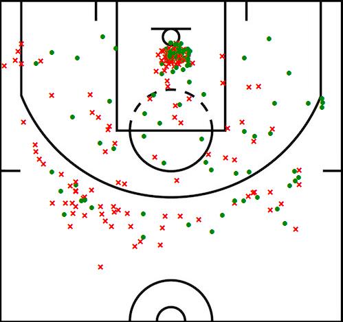 LeBron James Shot Chart