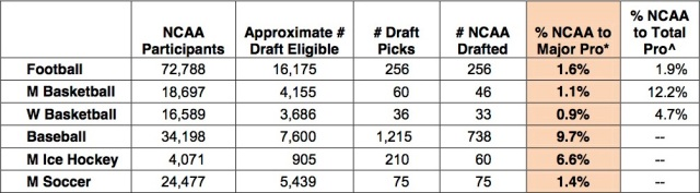 NCAA research figures are based on the number of draft picks made in the NFL, NBA, WNBA, MLB, NHL and MLS drafts only.
