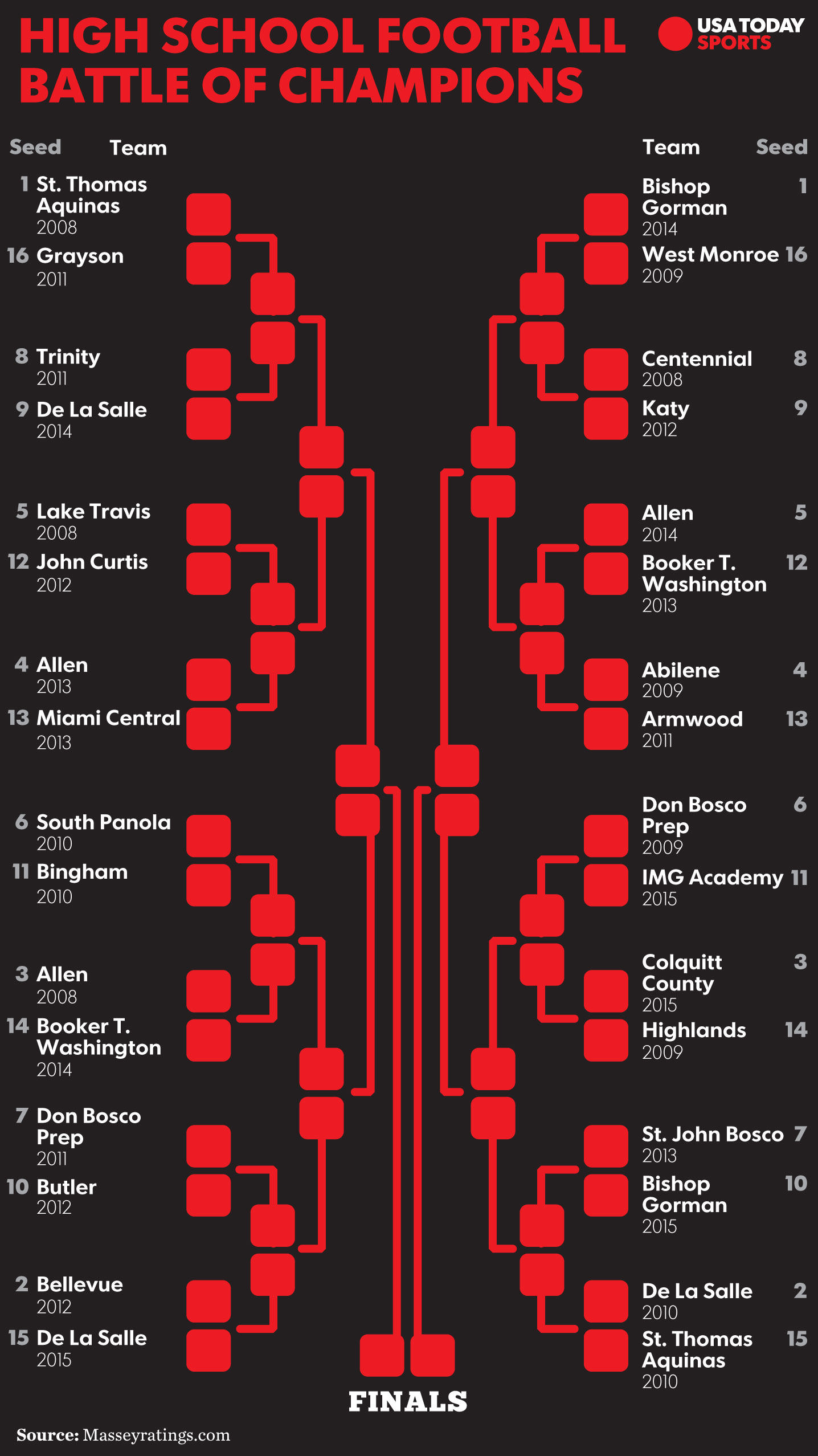 HS-football-bracket-preview-round