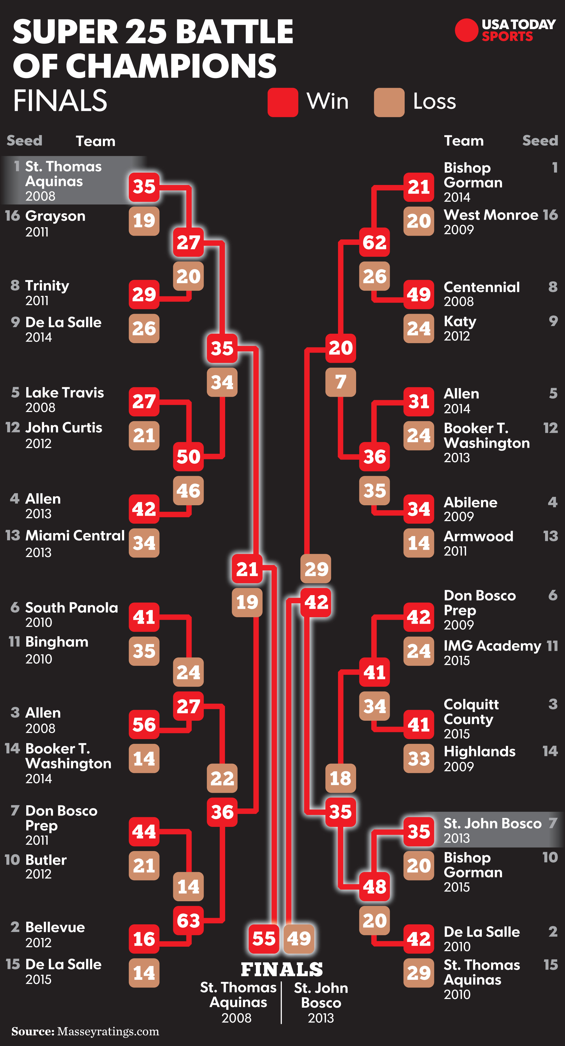super-25-bracket-finals-2016