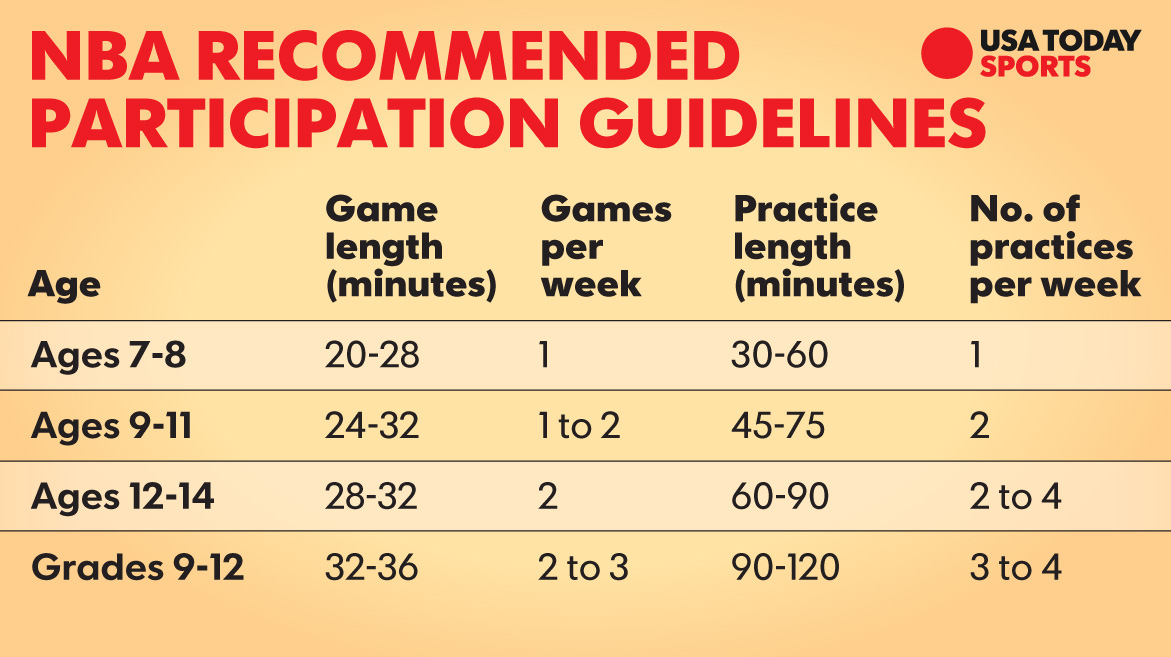 nba-recommends-participation