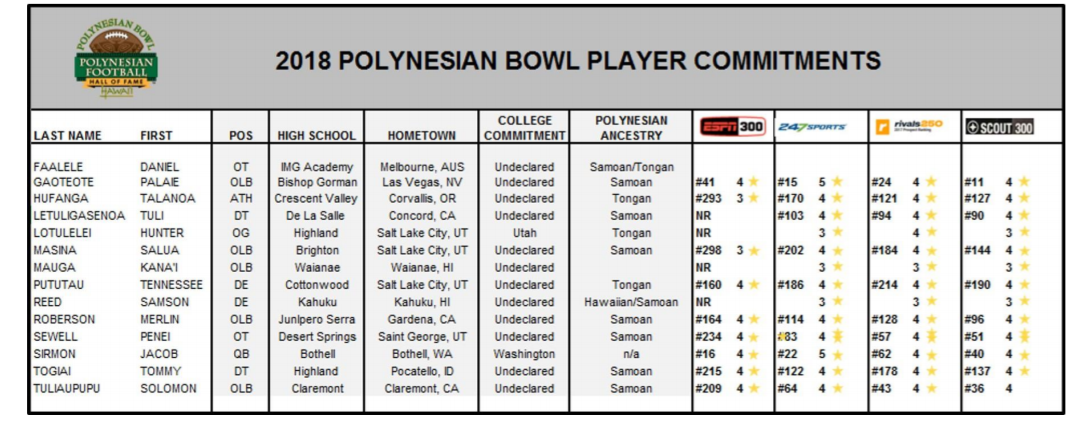 The 14 players who have accepted an invitation to the 2018 Polynesian Bowl. (Courtesy: Polynesian Bowl).